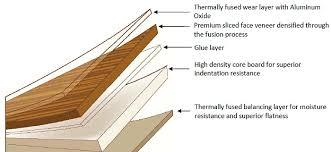 Stylish Laminate Flooring Ac Rating Momma Told Me Choosing The Right Laminate  Flooring For Your Home