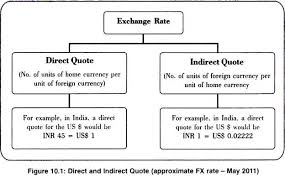Direct Indirect Quote Forex Forex Calculator