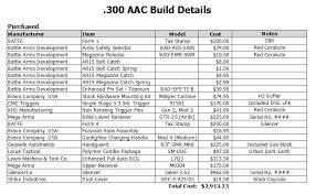300 Blackout Twist Rate Chart 300 Blackout Barrel Question Building An Ar Texags