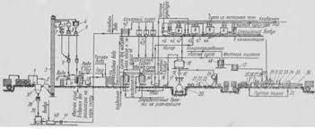 Отчет по производственной практике кондитерский цех МАОУ  Отчет по производственной практике кондитерский цех