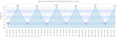 New Plymouth District Tide Times Tides Forecast Fishing