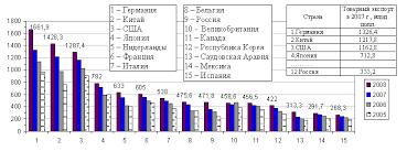 Реферат Международные экономические организации классификация  Международные экономические организации классификация основные функции
