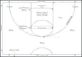 Basketball Half Court Diagram Template Layout Templates