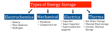 Types Of Energy Storage Systems Download Scientific Diagram