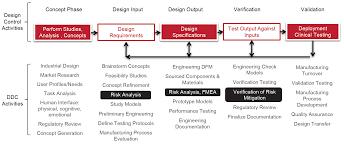 Manufacturing Process Design Input Fda Development Process