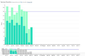 Can A Composite Chart Of Barcharts Focused Data Be Zoomable