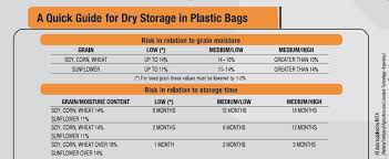 Grain Moisture Storage Chart All Categories Show Me Shortline Blog