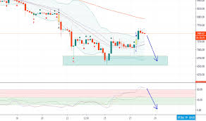 Xbt Charts And Quotes Tradingview
