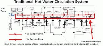 similiar hot water circulation diagram keywords hot water circulating pump diagram hot get image about wiring