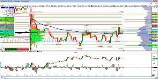 Nq Chart Hamzei Analytics Financial Network Nq Volume Profile Chart