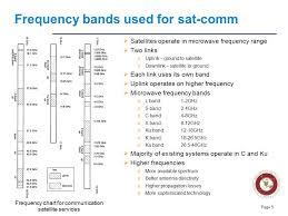 Ece 5233 Satellite Communications Ppt Video Online Download