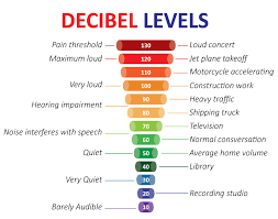 a densely populated area with high traffic levels the average decibel level is most likely around 90db with a tamco upvc window with laminated glass