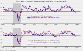 Ism Purchasing Managers Index Chart Ism Manufacturing Index Remains Below Neutral In September