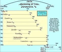 Longevity Chart Adam To Jesus Genesis 5 Chart Of Patriarch Ages From Adam To Noah