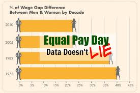 Pay Gap Chart Equal Pay Day 2015 Data Doesnt Lie