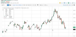 Crude Oil Live Sgx Stock Investment Picks Equity Signals