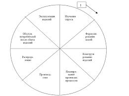 Развитие системного подхода к управлению качеством Итог этого этапа развития систем качества может характеризоваться моделью системы управления качеством Эттингера Ситтига которая графически изображается