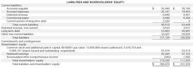 Balance Sheet Projections Guide To Balance Sheet Projections Wall Street Prep