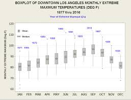 Graphical Climatology Of Downtown Los Angeles Daily Temps
