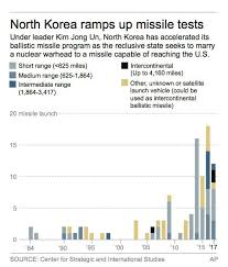 This Chart Says It All About The High Anxiety Over North Korea