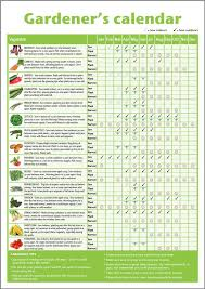 When To Sow Seeds Indoors Chart When To Plant Vegetables Chart Thehauntmusic Com