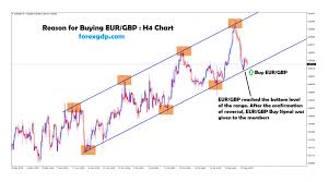 Eur Gbp Live Chart Forexpros Archives Page 2 Of 4 Forex Gdp