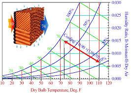 Evaporative Cooler Process On Psychometric Chart Where