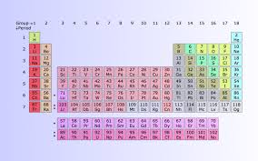 EuCheMS Names for New Elements 113, 115, 117 and 118 Now Approved ...