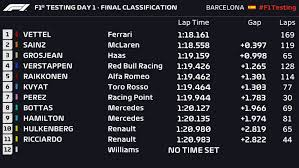 Formula 1 Chart F1 Testing Performance Analysis What The Data Tells Us From