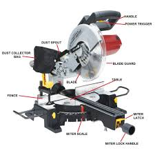 miter saw labeled. handle \u2013 this is where you are going to pull the power trigger which will make miter saw blade turn. labeled