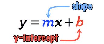 slope intercept form of a straight line