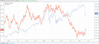 Chart Gld Gld Etf And Performance During Market Downturns
