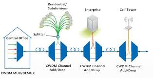 Cwdm Dwdm Solution Archives Fiber Optic Cabling Solutions