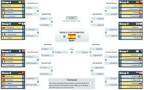 World Cup Tournament Chart Predictions And Betting Advice For The World Cup World