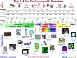8 The Electromagnetic Spectrum For Different Frequency Bands