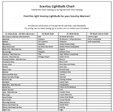 Scentsy Shipping Chart Warmer Light Bulbs Order Scentsy Mary Gregory