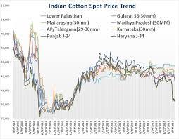 Cotton Spot Price Chart Cotton Weekly Hurricane Irma Inbound Market Trades With A