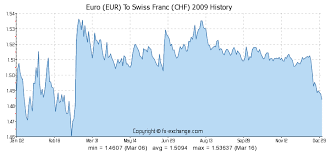 Swiss Franc Exchange Rate Historical Chart Euro Eur To Swiss Franc Chf History Foreign Currency