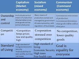 Economic Systems Key Vocabulary To Basic Economics