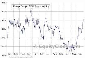 Sharp Corp Adr Otcmkt Shcay Seasonal Chart Equity Clock