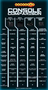 Ps3 Versions Chart Next Gen Console Comparison Ps3 Ps4 Xbox One Xbox 360