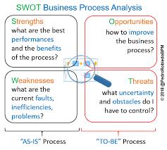 Swot Model The Swot Analysis Helps Improve A Business Process Igrafx Blog