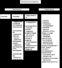 Понятие логистических активностей и их классификация Теоретические сведения необходимые для выполнения третьей главы курсовой работы Анализ abc