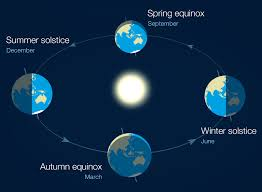 Solstices And Equinoxes The Reasons For The Seasons