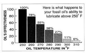 Harley Davidson Oil Chart Oil Chart Harley Davidson Forums