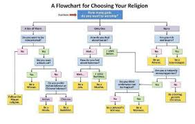 Religion Chart A Chart For Choosing Your Religion How Many Gods Do You Want
