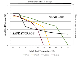Grain Moisture Storage Chart Proper Storage Protecting The Value Of Your Harvested Grain