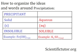 Periodic Table With Solubility Chart Chem Precipitation Rules Solubility Table Scientific Tutor