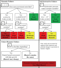 Hazard Classification Flow Chart For Determining The Hazard