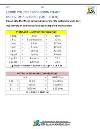 Liquid Capacity Conversion Chart Liquid Measurement Chart